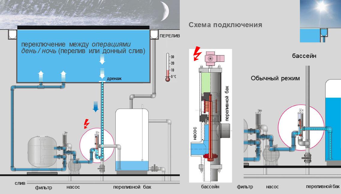 Besgo Экономия электроэнергии
